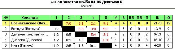 Золотая шайба 04-05. Финал. Дивизион Б