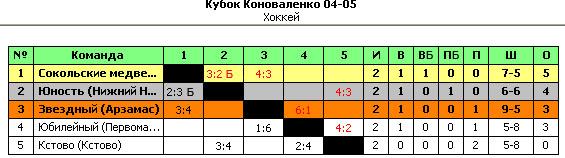Кубок Коноваленко - Таблица